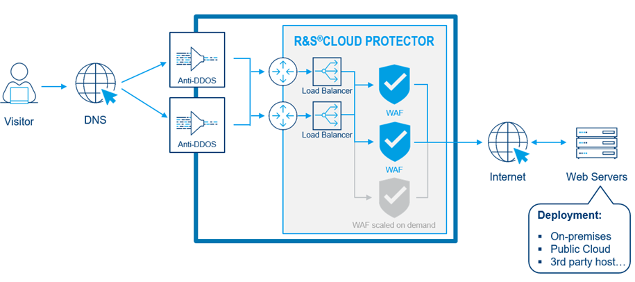 R&S®Cloud Protector's DDoS protection architecture